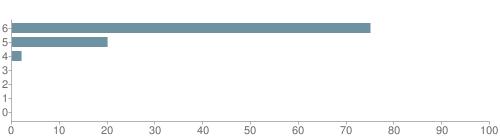 Chart?cht=bhs&chs=500x140&chbh=10&chco=6f92a3&chxt=x,y&chd=t:75,20,2,0,0,0,0&chm=t+75%,333333,0,0,10|t+20%,333333,0,1,10|t+2%,333333,0,2,10|t+0%,333333,0,3,10|t+0%,333333,0,4,10|t+0%,333333,0,5,10|t+0%,333333,0,6,10&chxl=1:|other|indian|hawaiian|asian|hispanic|black|white